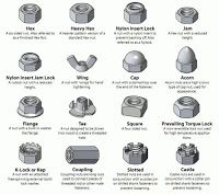 Mechanical Engineering Types Of Nuts Nuts And Washers Bolt Washer