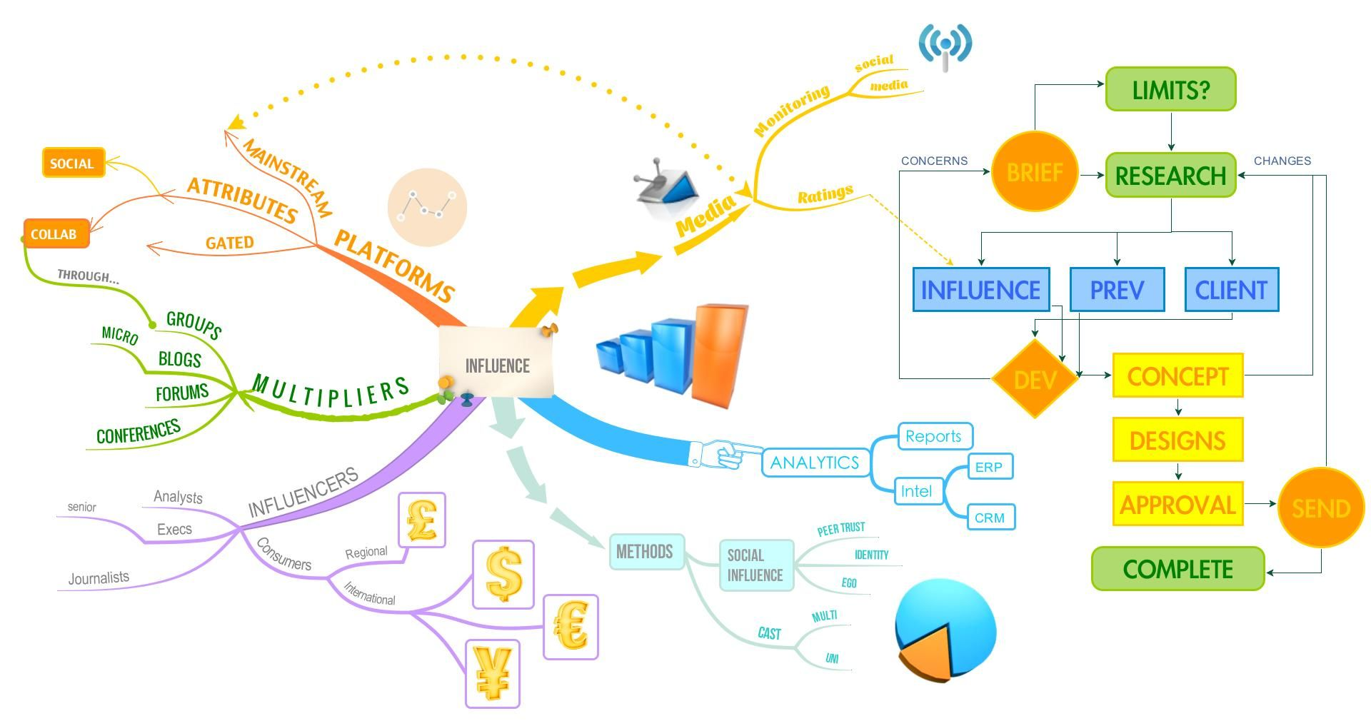 Here is a Mind Map that looks at influence in media ...