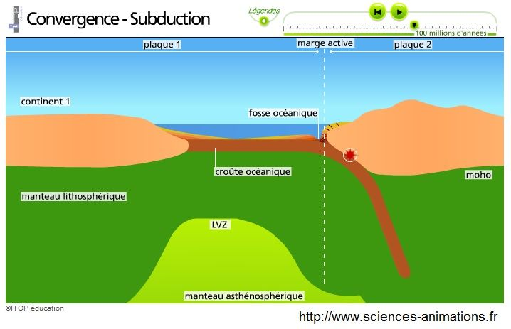 subduction animation