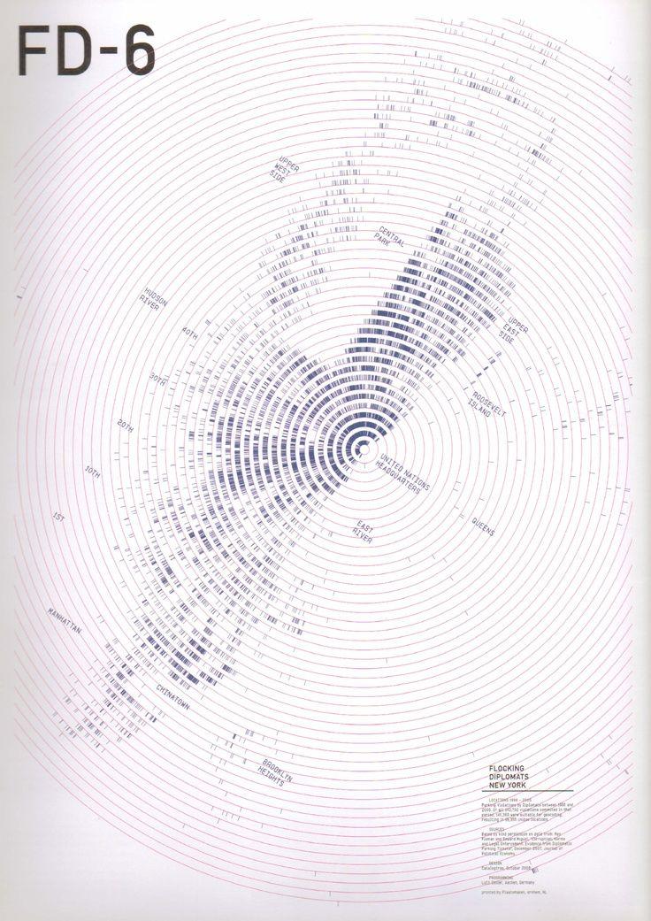Datacircles