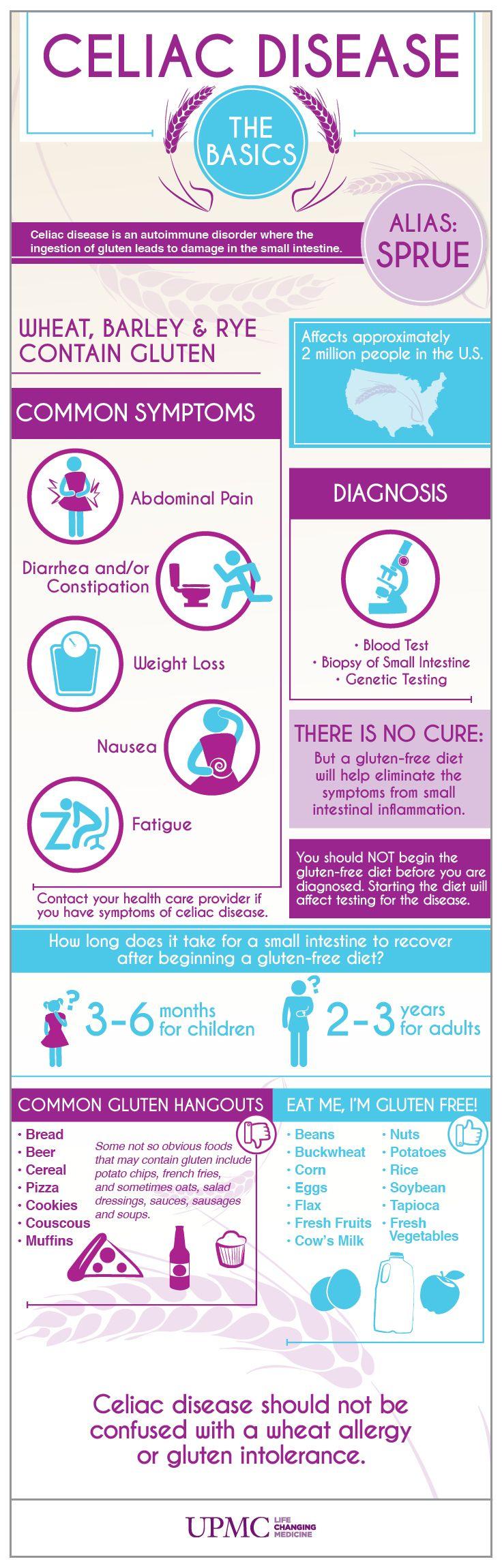 Infographic: Celiac Disease Causes & Symptoms | Celiac ...