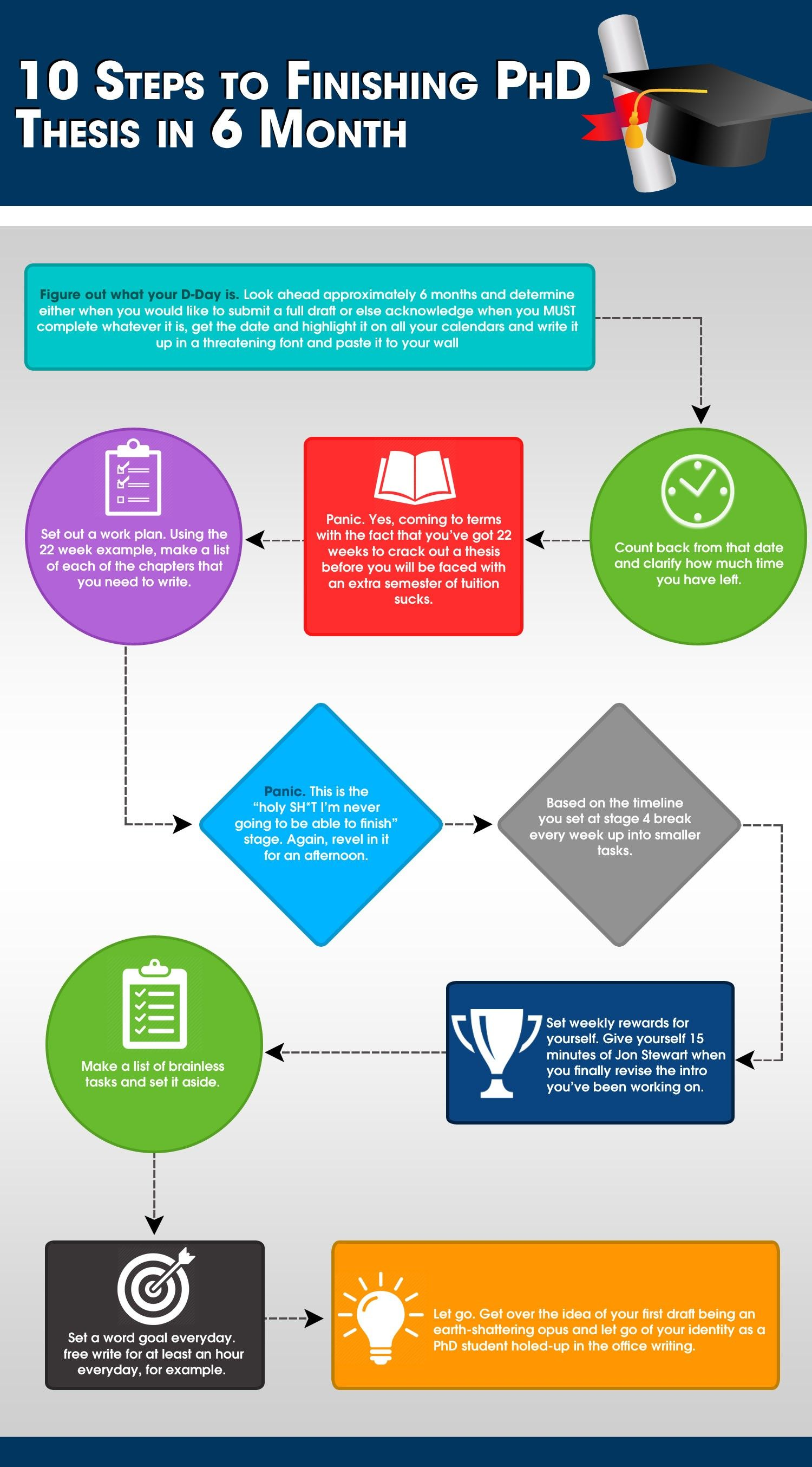 Ten Step To Finishing Phd Thesi Writing In 6 Month Infographic Life Paper Service Dissertation