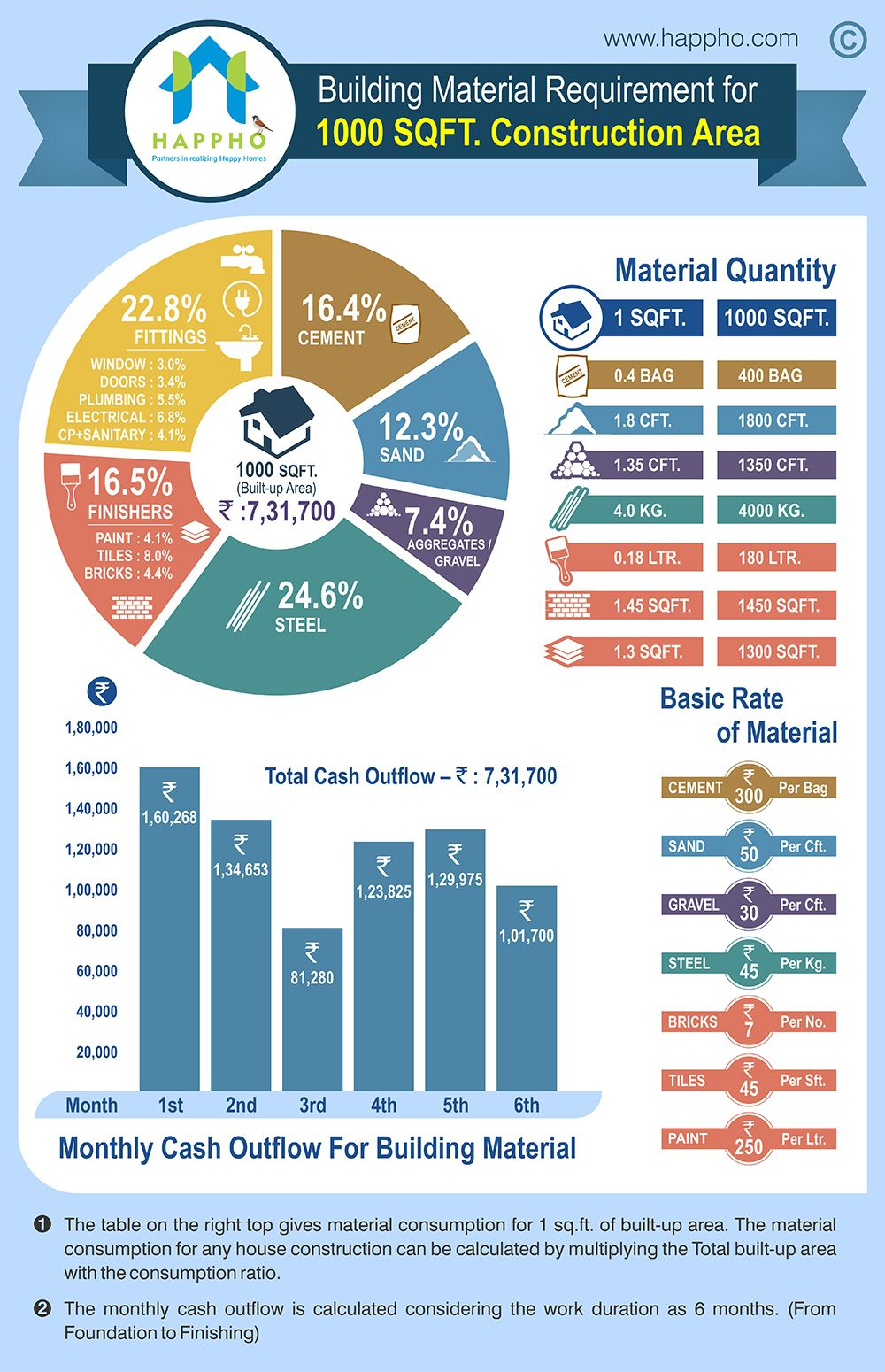 Infographic Quantities Of Building Materials For 1000 Sqft House Construction Happho House Cost Cost To Build Home Construction