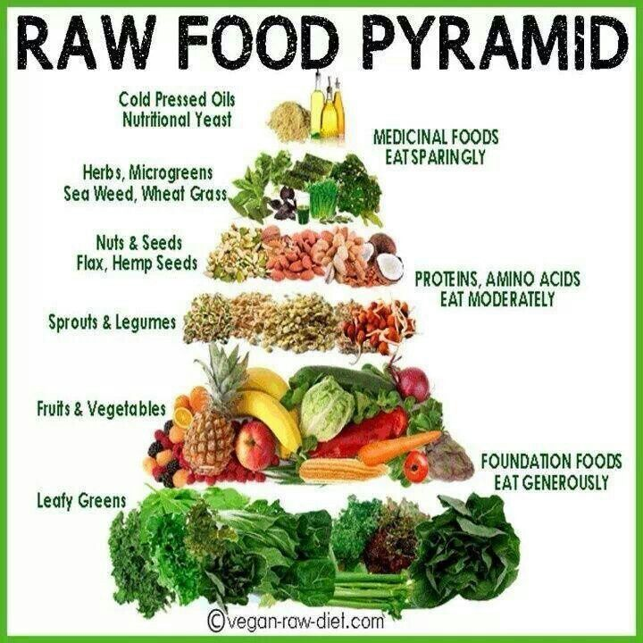getting protein on a raw vegan diet
