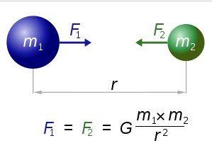 Satuan, Nilai, Pengertian Gravitasi Terlengkap - http://www.gurupendidikan.com/satuan-nilai-pengertian-gravitasi-terlengkap/