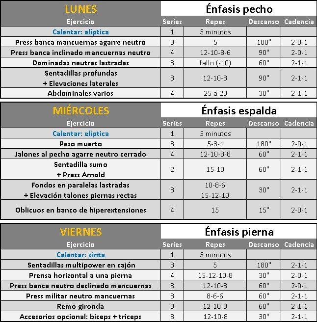 Entrenamiento de volumen inteligente rutina fullbody iii for Gimnasio las tablas