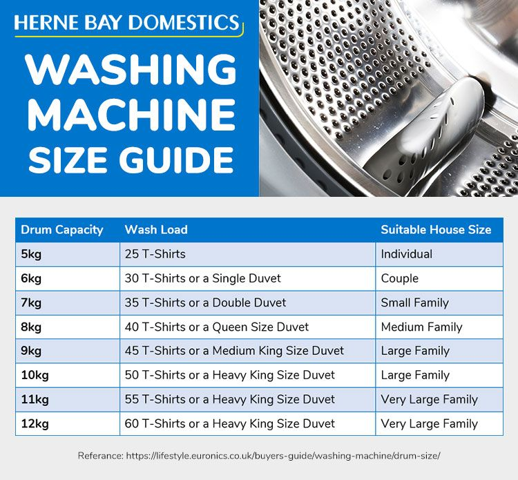How To Choose The Right Sized Washing Machine For Your Family