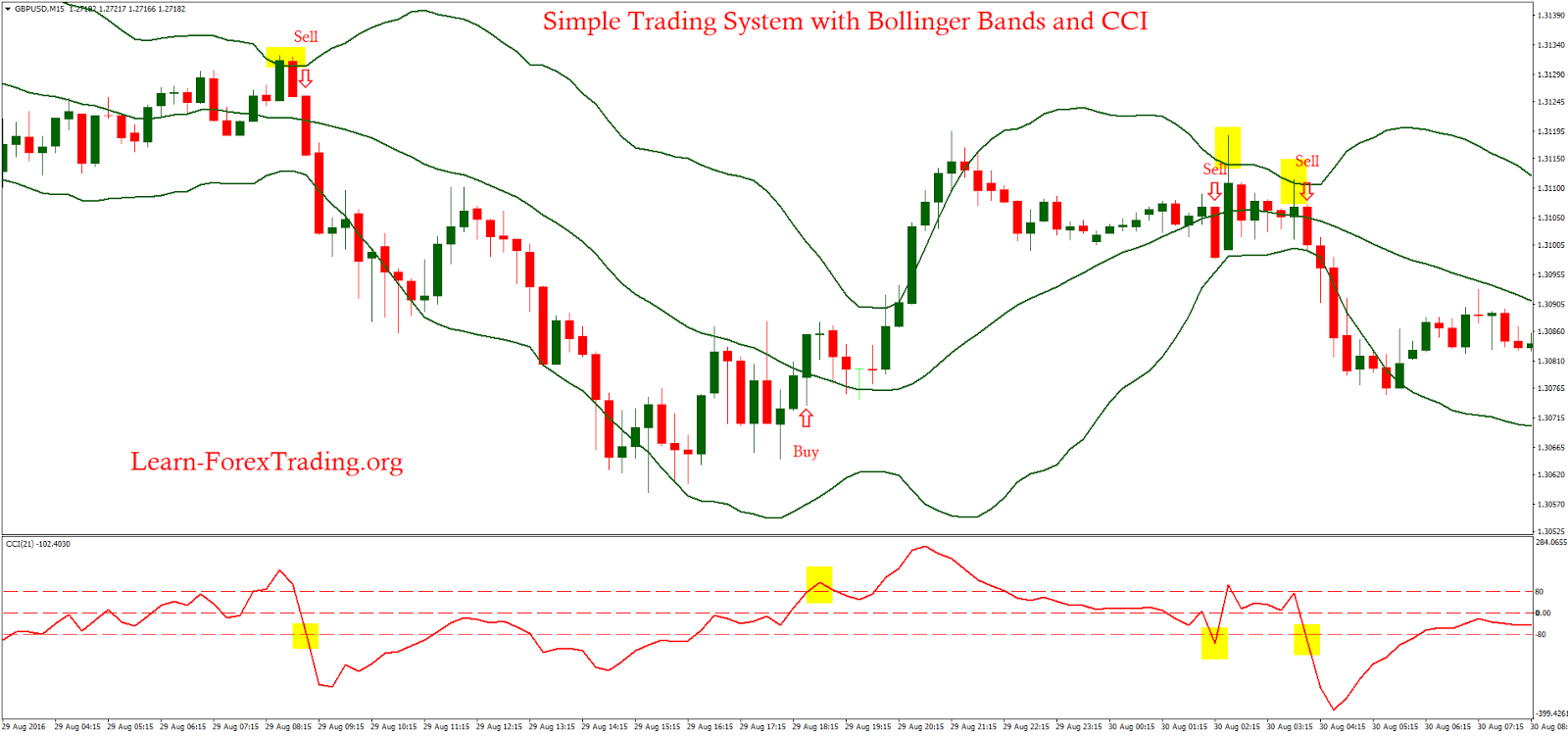 Cci with bollinger bands bounce System – 4xone