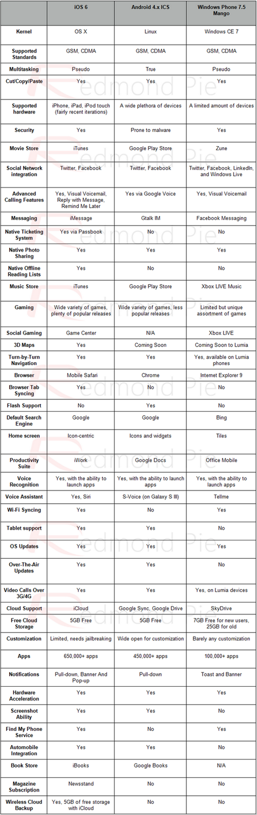 A Bias Feature Comparison Chart Discussion On How Bias This Chart