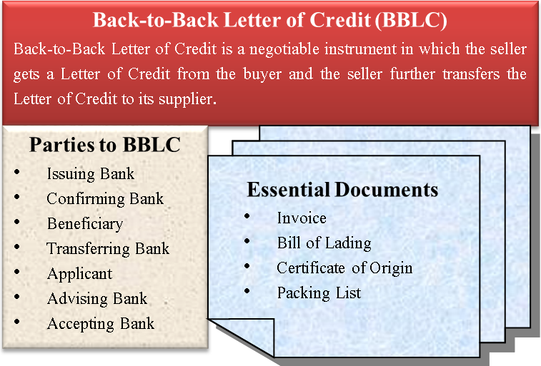 Back To Back Letter Of Credit Financial Strategies Budgeting