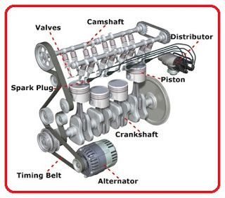 Mechanical Engineering Parts Of Car Engine Science And