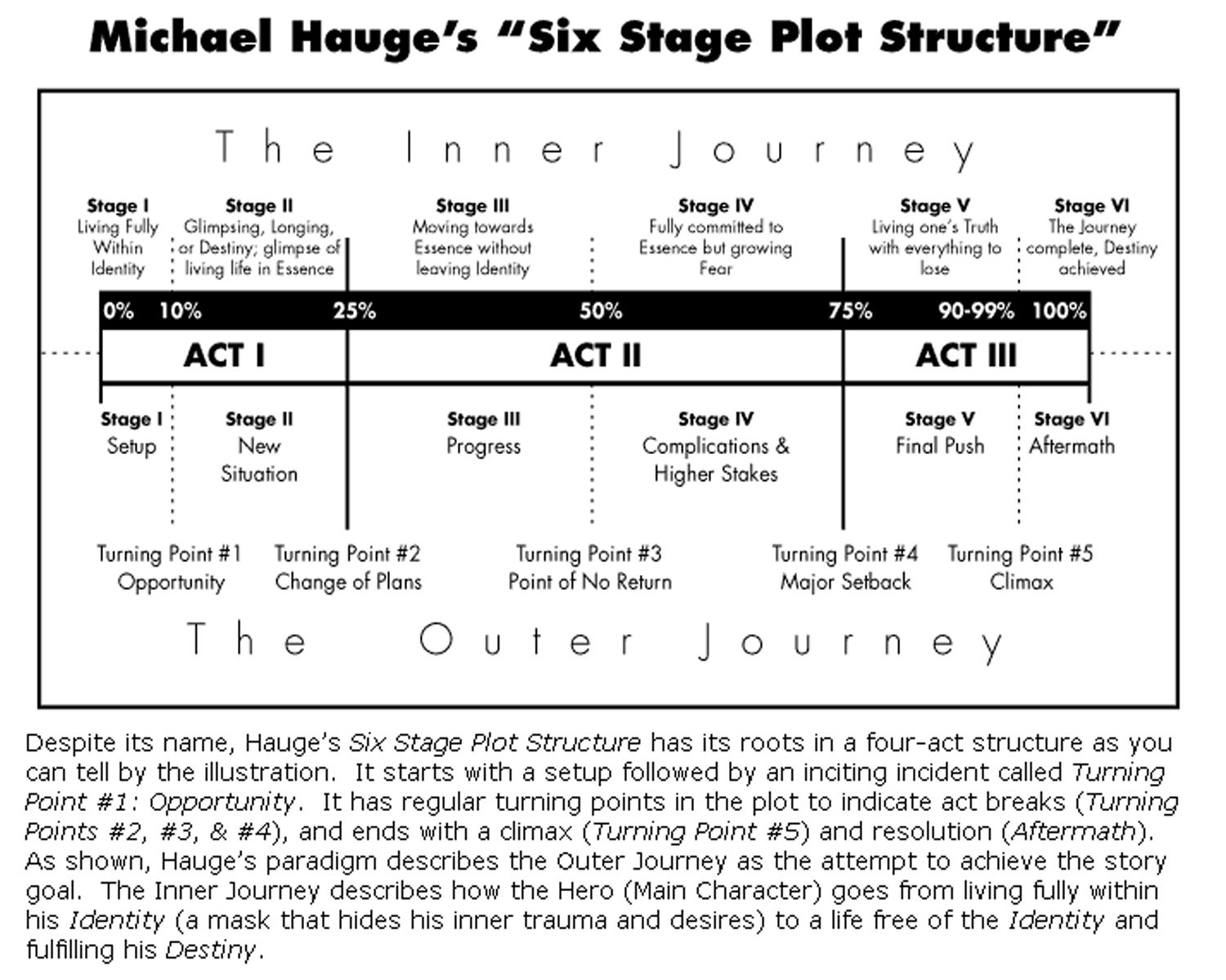 Michael Hauge S Six Stage Plot Structure