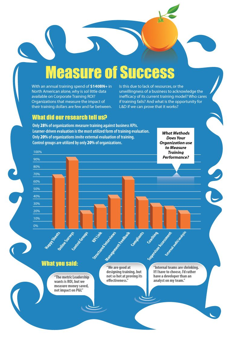 Measuring the ROI of corporate training | TrainingZone.co.uk