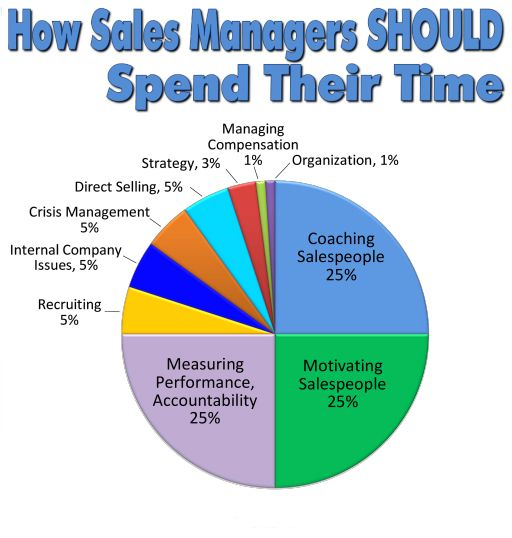sales management is a business discipline which is focused