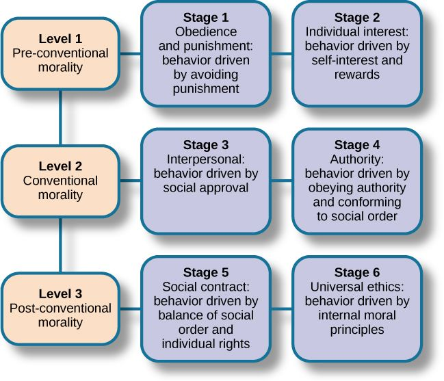 kohlbergs moral development stages So laurence kohlberg developed the moral theory of development now, this is  much  so altogether there are six stages of morality development so the first.