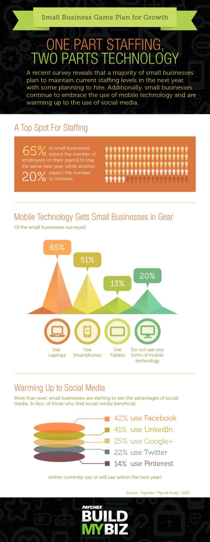 Small Business Game Plan For Growth Infographic  Business