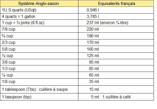 Poids et mesures yummy cooking pinterest alt - Conversion mesures cuisine ...