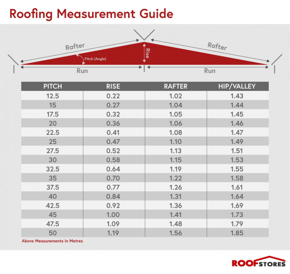 15 Things To Expect When Attending Hip Roof Pitch Calculator Hip Roof Pitch Calculator Roof Balcony Hip Roof Pitched Roof