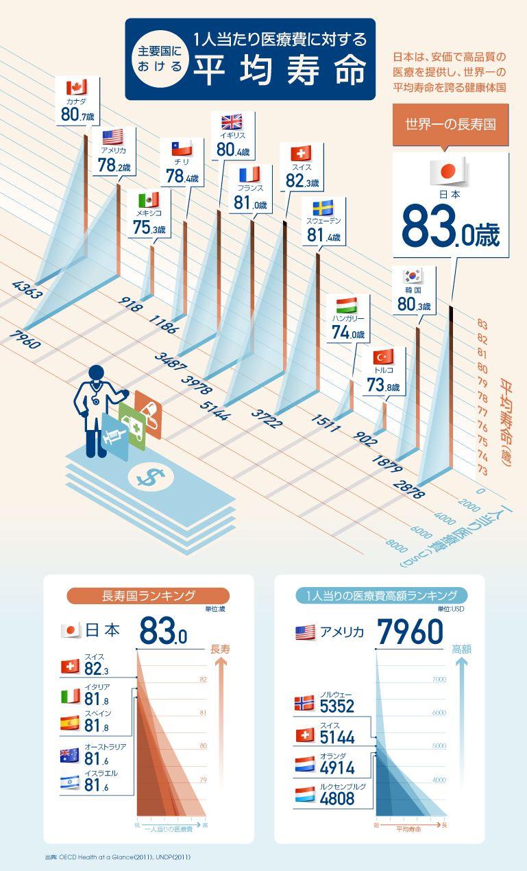 1人当たり医療費に対する平均寿命 Infographic Chart Map