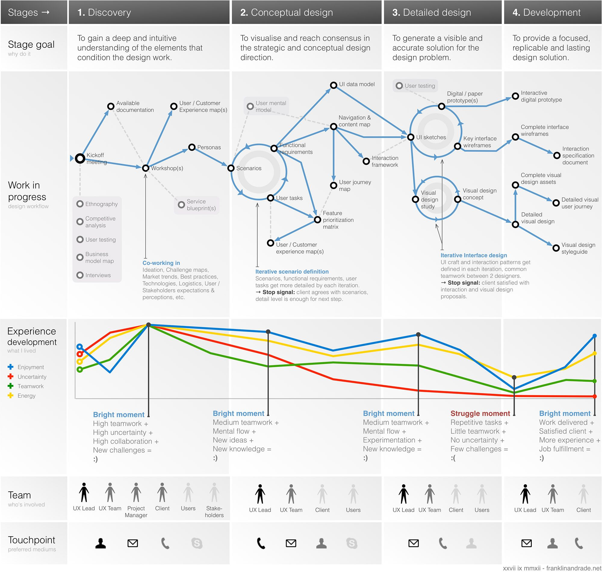 best ideas about experience map customer journey 17 best ideas about experience map customer journey mapping service design and diagram design