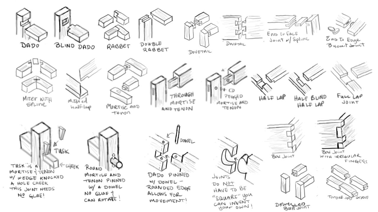 joints of types wood and their different uses   woodworking