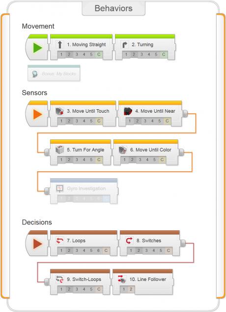 Introduction to Programming LEGO MINDSTORMS EV3 | Lego mindstorms ...
