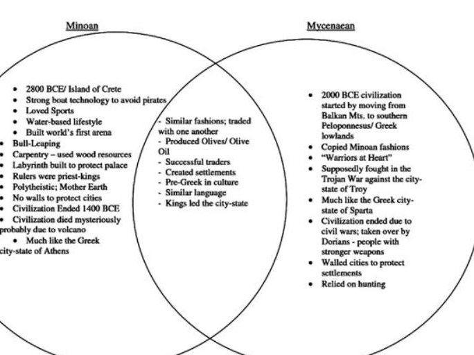 minoan vs  mycynaean