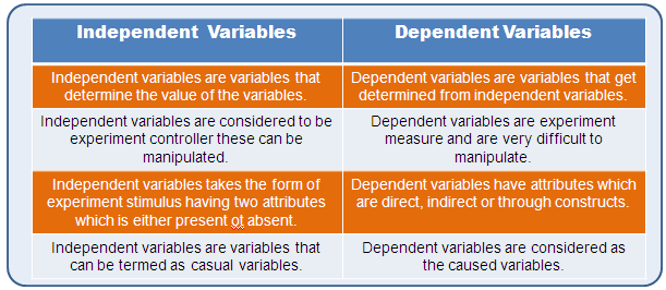 independent variables