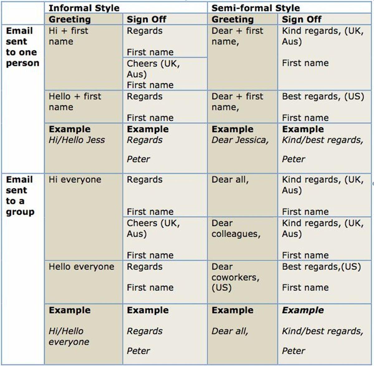 The differences between formal informal language writing the differences between formal informal language kristyandbryce Gallery