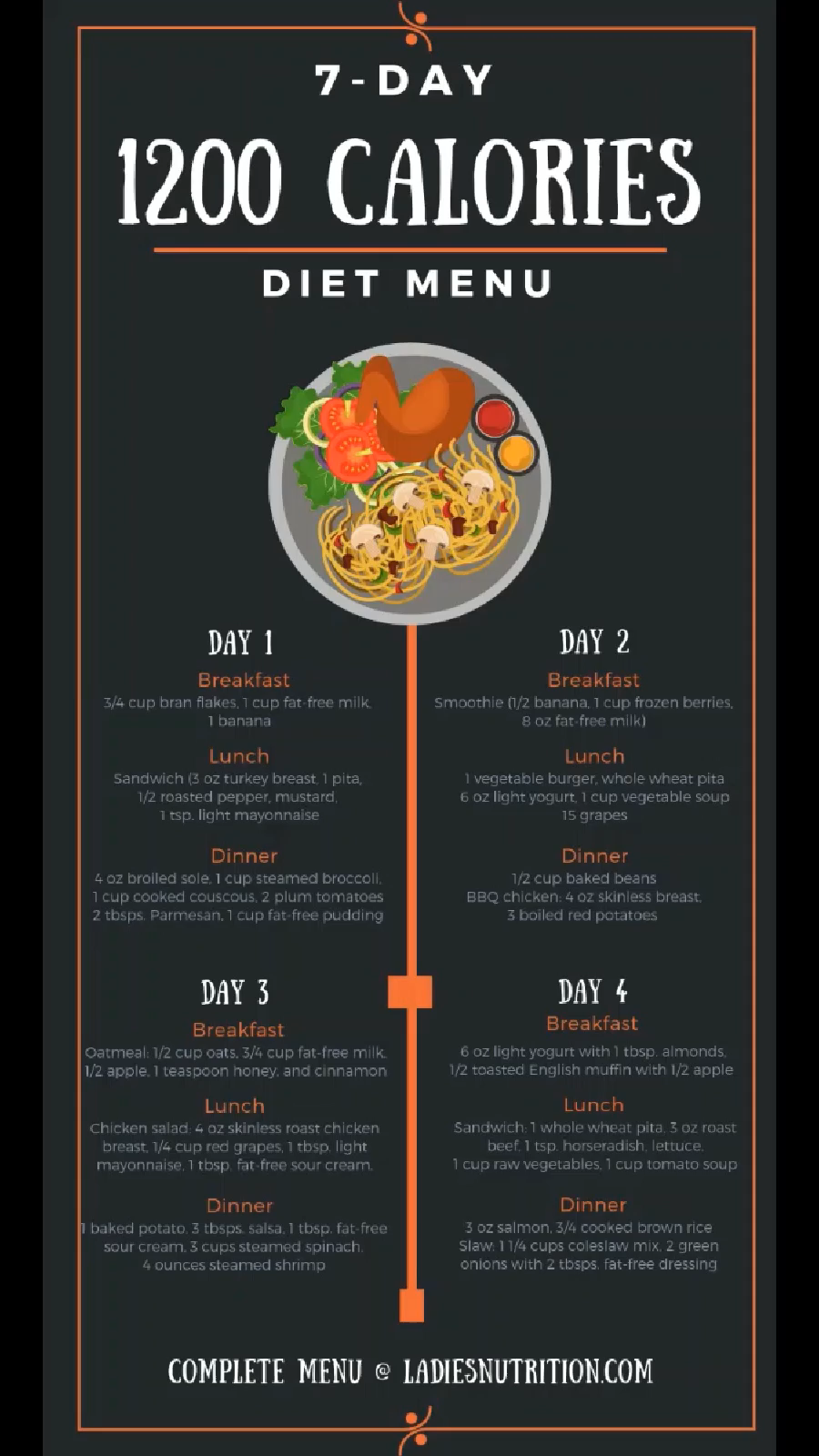 A successful meal plan for losing weight incorporates good diet and exercising. So, here is a 1200 calorie meal plan, for 7 days. This simple 1200 Calories Diet meal plan presents full day's meals — from breakfast to dinner, including snacks — illustrates how satisfying 1,200 calories can be as you embark on a successful weight loss journey.