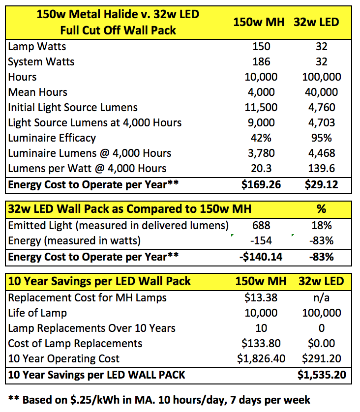 Led Or Metal Halide Wall Packs What Should You Choose Wall Packs Led Lights Led