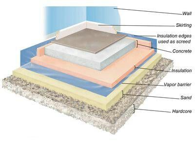 Concrete Floor Layers Landscape Arch Pinterest Concrete Floor