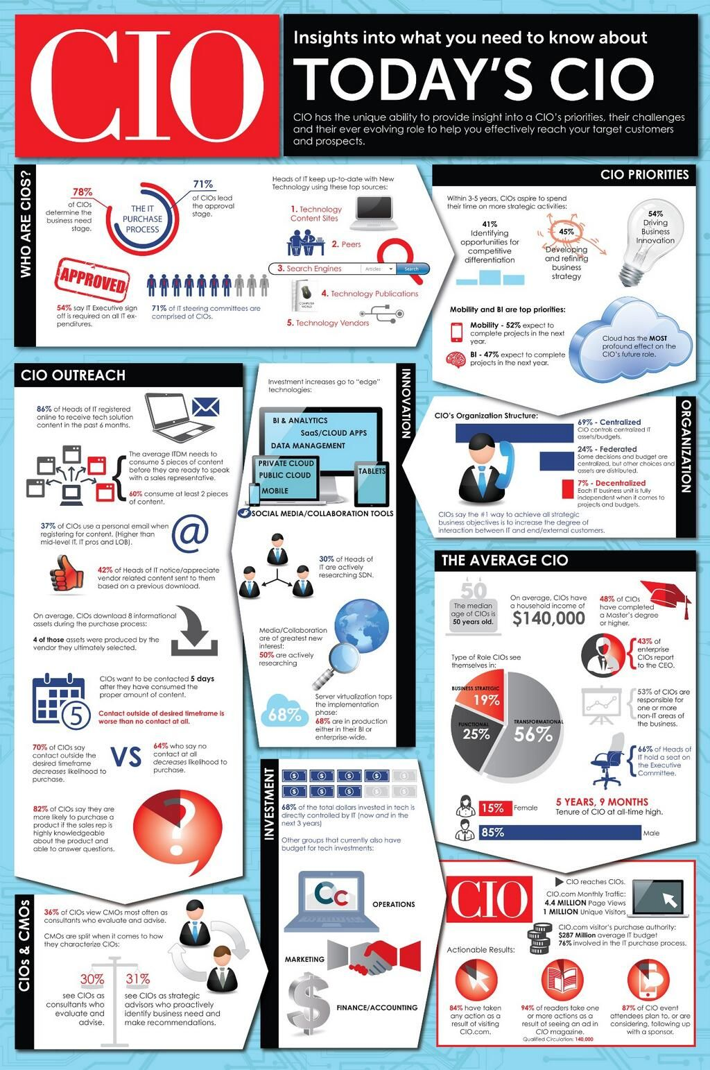 Today's CIO Infographics Infographic Infographic