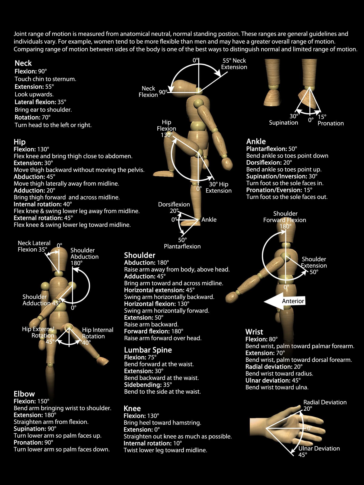 Anatomy of Joint Range of Motion. All the numbers in one