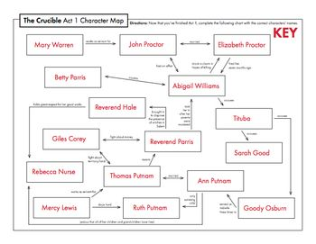 The Crucible Act 1 Character Map Review Activity for Arthur Miller's on