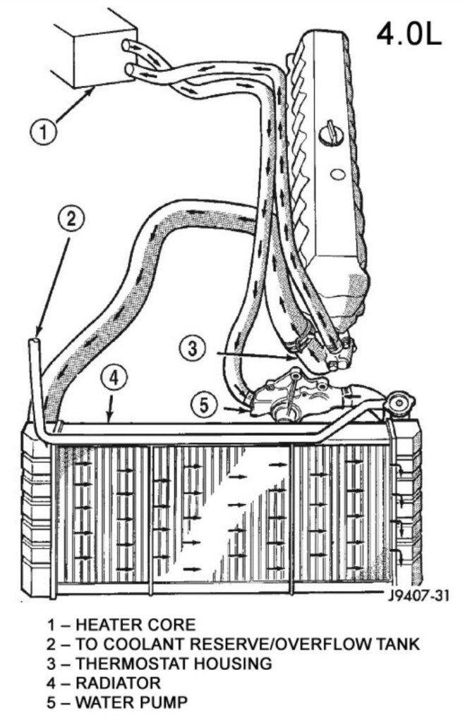 1994 XJ Heat Not Blowing  Heater Core Coolant Flow