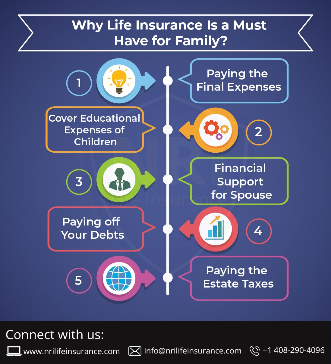 Why Life Insurance Is A Must Have For Family Family Life