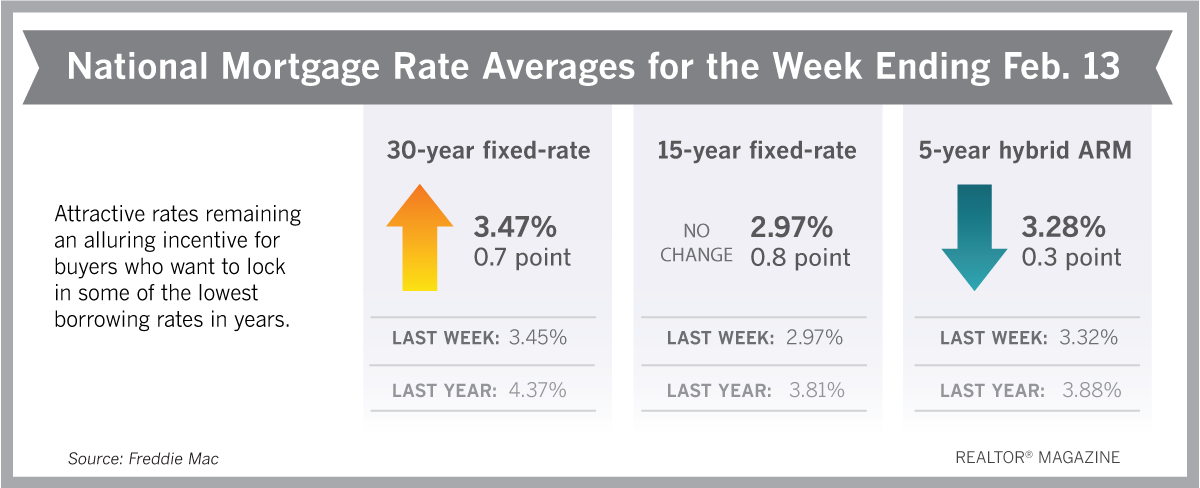 Mortgage Rates Continue To Offer Sweet Treat To Buyers Almosthomefl Home Realestate In 2020 Mortgage Rates Mortgage Lowest Mortgage Rates