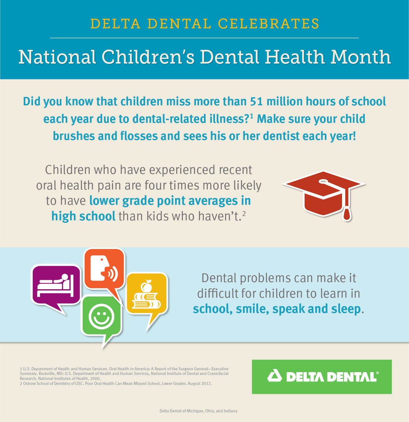 Children Miss 51 Million Hours Of School Each Year Due To Dental Related Illness Make Sure Your Child Dental Health Month Childrens Dental Health Dental Kids