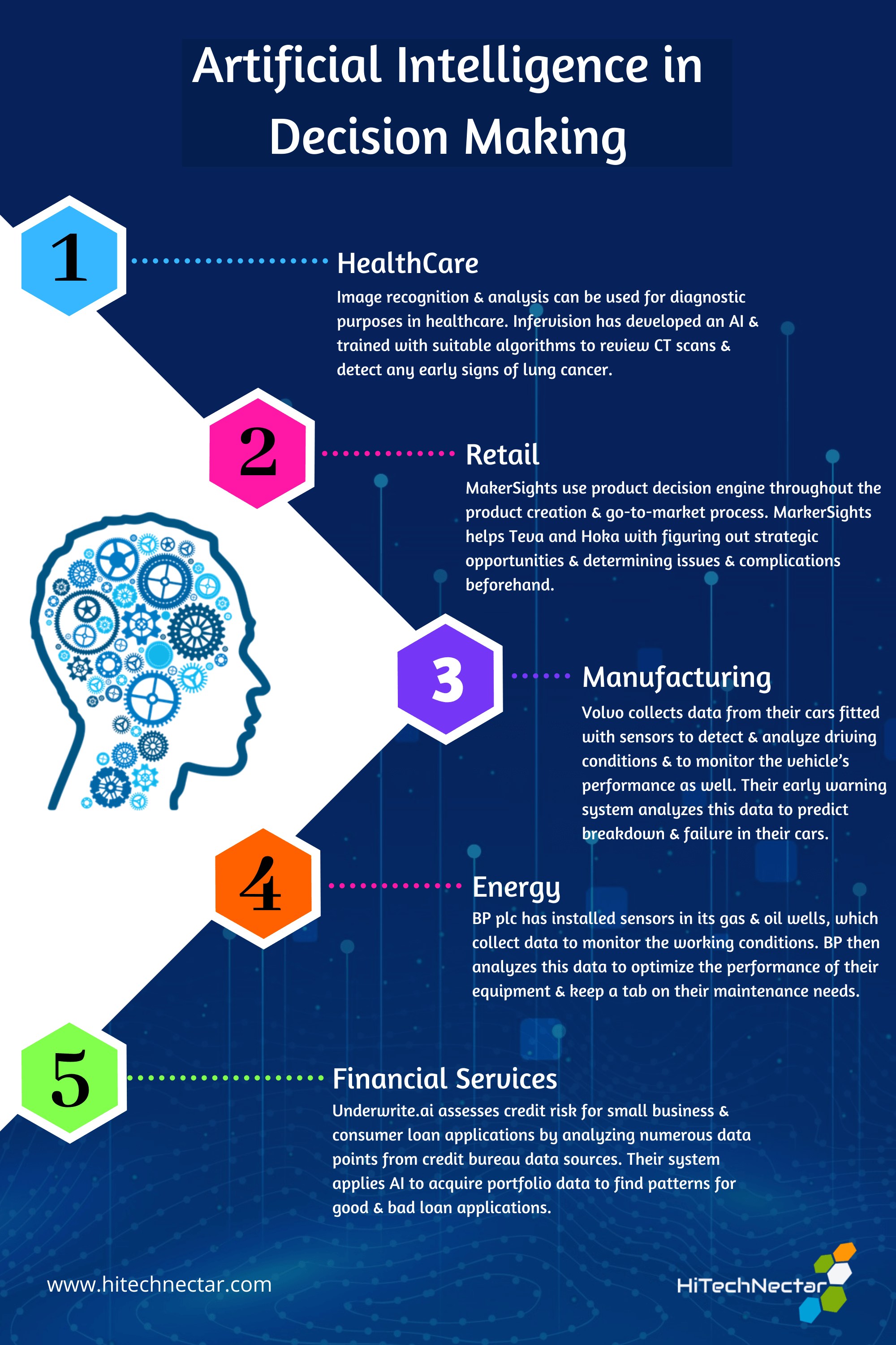 Examples Of Artificial Intelligence In Decision Making Artificial Intelligence Decision Making Algorithm