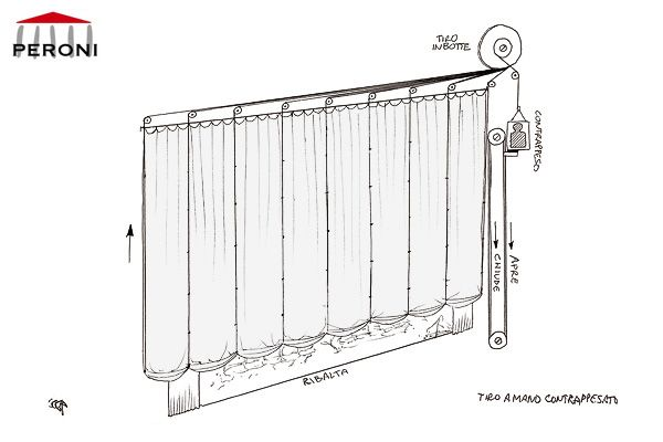 The Mechanism Of Opening Of The Venetian Curtain That Is Here