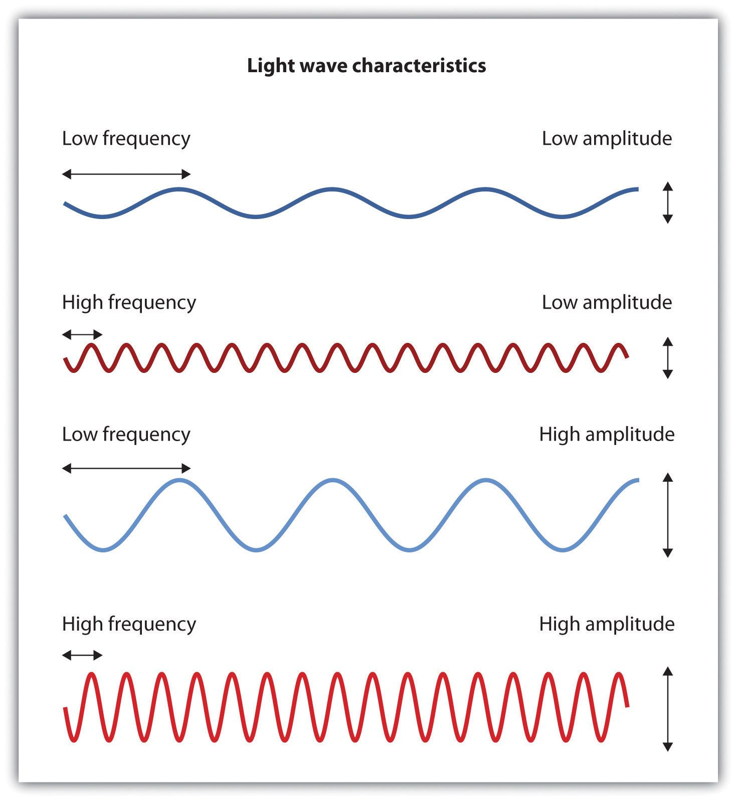 Frequency Wiki Mini For Chem Introduction To Psychology Light Wave Quantum Mechanics