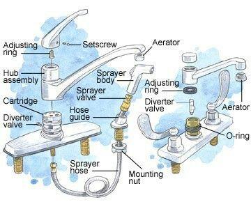 kitchen sink diagram including sprayer