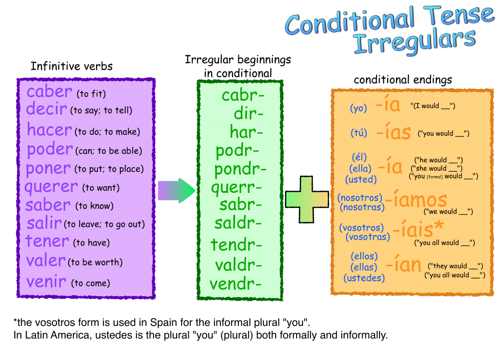 conditional - irregulars