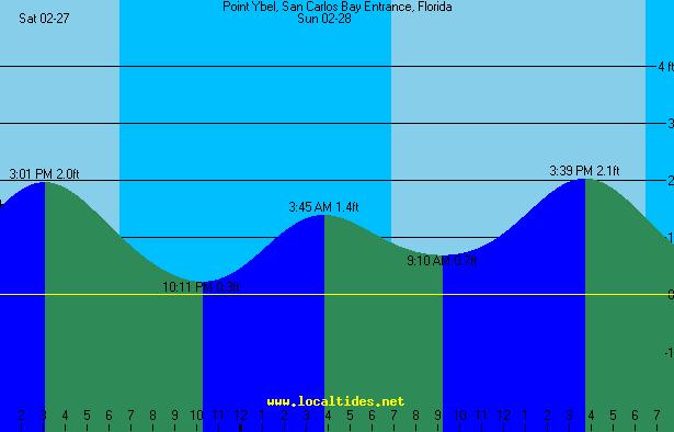 Point Ybel Sanibel Lighthouse Tide Chart Sanibel Pinterest