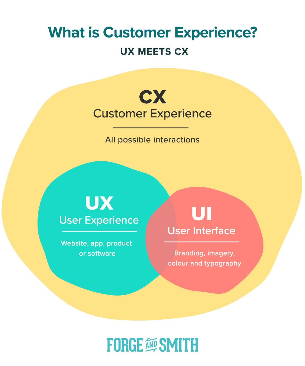 Customer experience user experience user interface for Product and service design