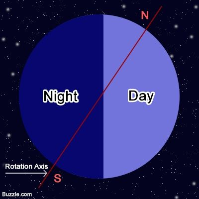 What Causes Day And Night Day For Night Solar System Unit Science Activities For Kids
