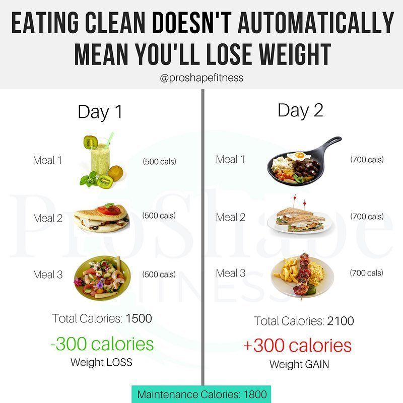 Rapid weight loss in 30 days