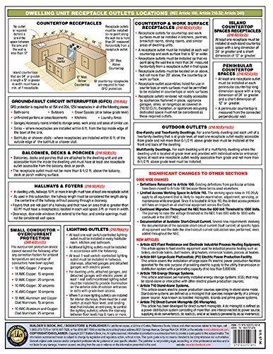 2017 National Electrical Code Nec Quick Card Builders Book Inc 9781622701476 Amazon Com Books Diy Electrical Diy Home Repair Home Repair