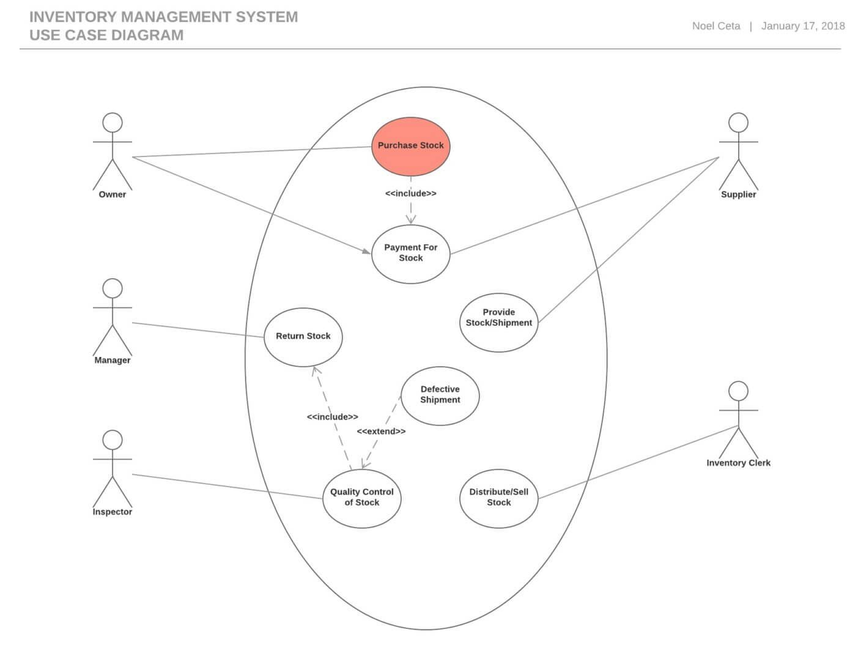 Project Management Diagram Types Basic Use Case Diagram